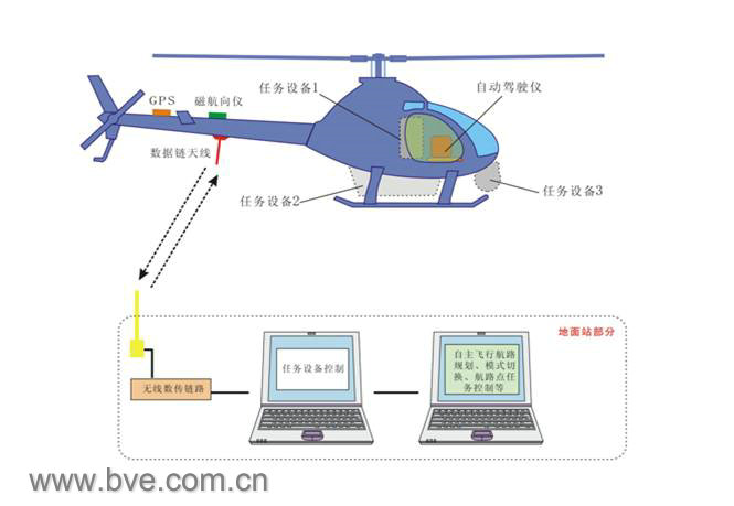 型无人直升机(在研)