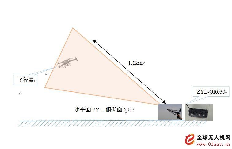 ZYL-GR030手提式低慢小飞行器干扰仪-通过公安部检测认证成为安防国家标准