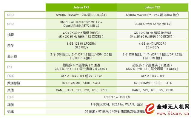 Jetson 无人机嵌入式人工智能平台