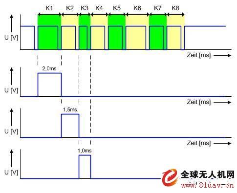 PWM信号和PPM信号浅析