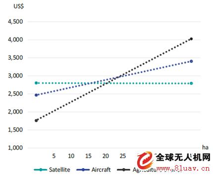 无人机--最新农用无人机报告:亚洲农用无人机有较大发展空间