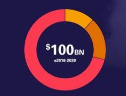 无人机市场规模2020年达到1000亿美元