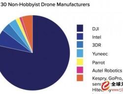 美国宇航局FAA发布无人机市场调查报告,大疆占