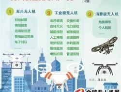 深圳无人机特色产业链体系升级换代 贯通军民融