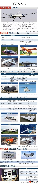 军用无人机的现状及发展趋势