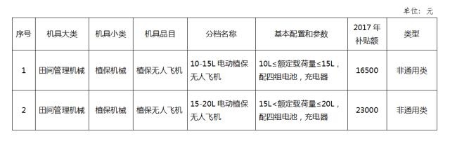 广东省植保无人机购置补贴方案现已落地