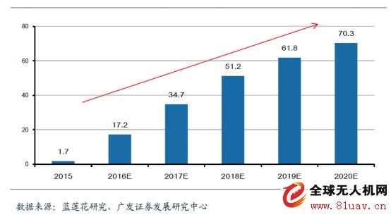 2018年植保无人机市场将提速发展