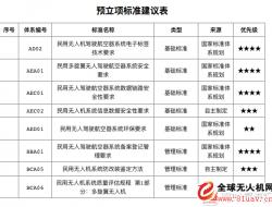 深圳2020年底将完成民用无人机产业标准化,建成