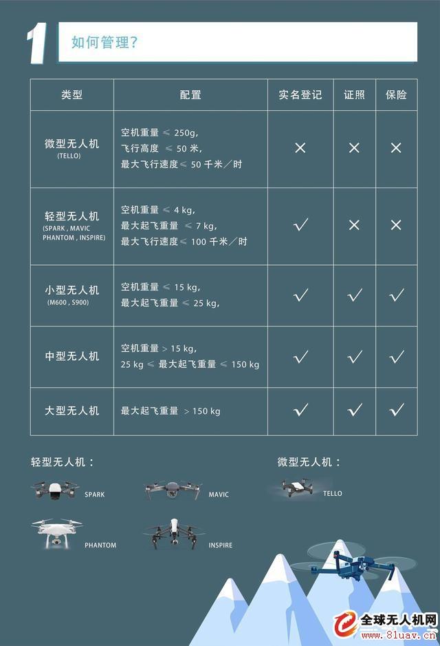 """""""无人机安全飞行必看!""""5张图为你解读管理新规"""