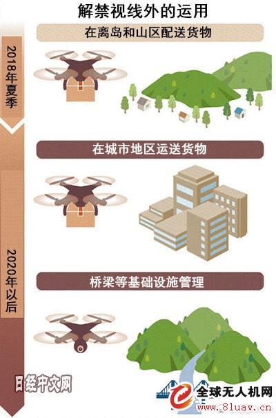 日本在制定无人机标准上紧追中国