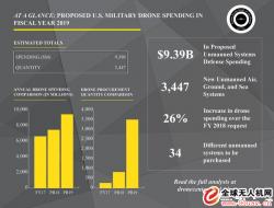美国防部欲于2019财年大量购买无人机及反无人机激光器