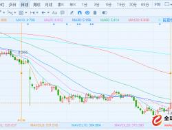 传小米考虑收购 GoPro股价一度大涨9%