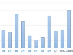2017年无人机云数据统计报告