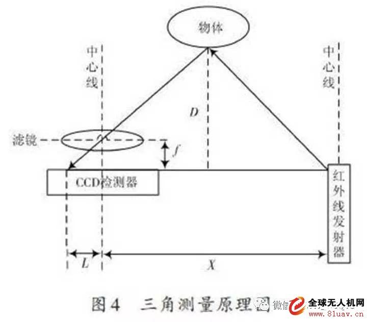 避障系统电路图