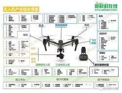 无人机产业链全景图及全球1000+市场参与者图谱