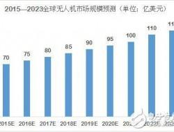 统计局:5月逾六成工业品现增长 无人机等产品抢眼