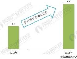 中国无人机行业发展趋势分析 市场规模逐渐走向壮大