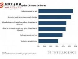 BI Intelligence:2021年无人机市场将超过120亿美元