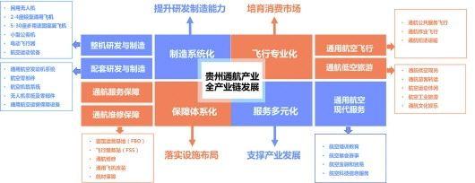 贵州通航产业全产业链发展示意图。图/贵州日报