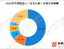 中国无人机市场需求增加 2018年民用无人机市场规模将破百亿
