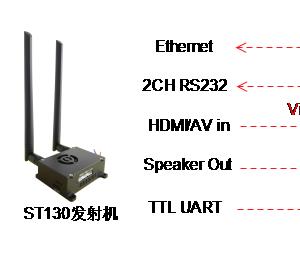 OFDM H264双向高清无线发射机与接收机